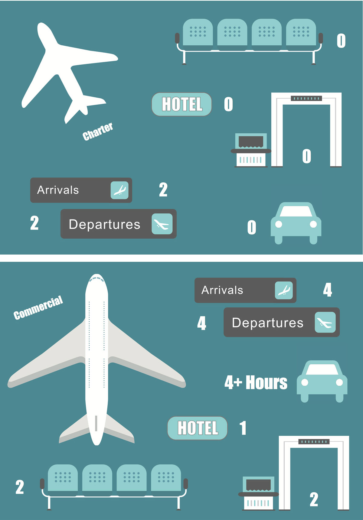 commercial vs charter flight info graphic