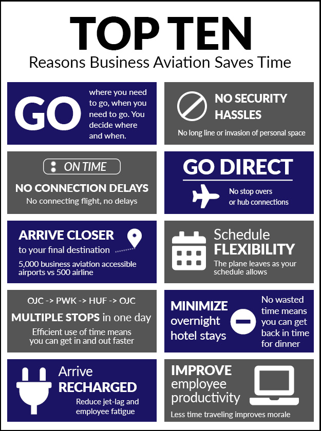 Top Ten Reasons Business Aviation Saves Time
